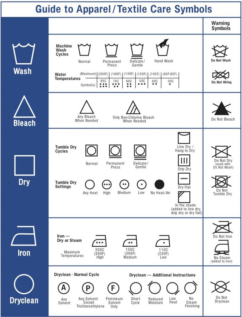 Guide To Apparel Care Label Symbols Seattle Fashion Incubator