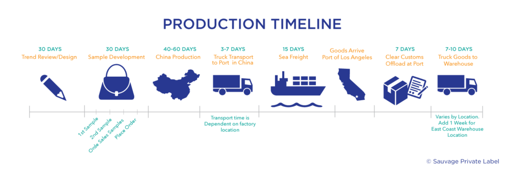 PU handbag production timeline